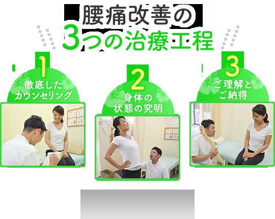 腰痛改善の3つの治療工程